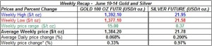 table weekly gold and silver  prices   June 10-14  2013