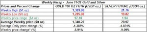 table weekly gold and silver  prices   June 17-21  2013