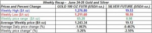 table weekly gold and silver  prices   June 24-28  2013