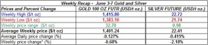 table weekly gold and silver  prices   June 3-7  2013