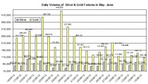 volume Gold & silver prices 2013  June 18