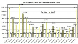 volume Gold & silver prices 2013  June 21