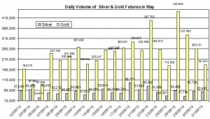 volume Gold & silver prices 2013  June 4