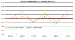 weekly precious metals chart   June 10-14  2013
