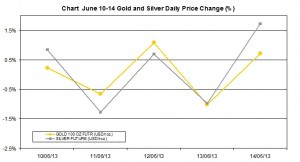 weekly precious metals chart  June 10-14  2013 percent change