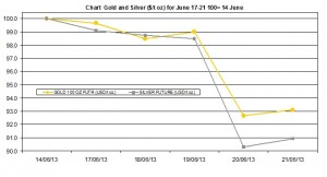 weekly precious metals chart   June 17-21  2013