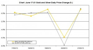 weekly precious metals chart  June 17-21  2013 percent change