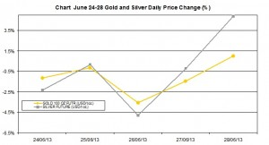 weekly precious metals chart  June 24-28  2013 percent change