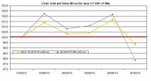 weekly precious metals chart   June 3-7 2013