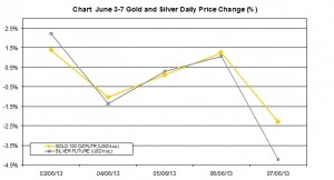 weekly precious metals chart  June 3-7  2013 percent change