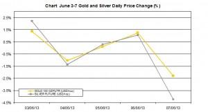 weekly precious metals chart  June 3-7  2013 percent change