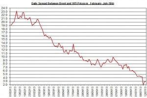 Difference between Brent and WTI  July 15-19  2013