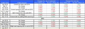 FOMC statment and Gold Silver July 31