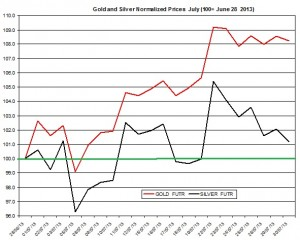 Gold and silver outlook 2013  July 31