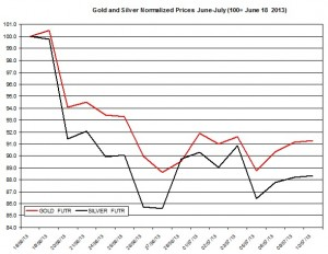 Gold & silver outlook 2013  July 11