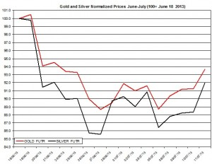Gold & silver outlook 2013  July 12