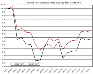 Gold & silver outlook 2013  July 16