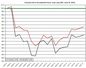 Gold & silver outlook 2013  July 17