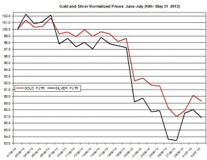Gold & silver outlook 2013  July 3