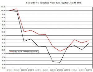 Gold & silver outlook 2013  July 4