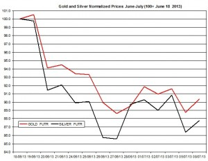 Gold & silver outlook 2013  July 9