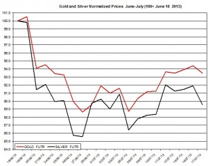 Gold & silver price forecast 2013  July 18