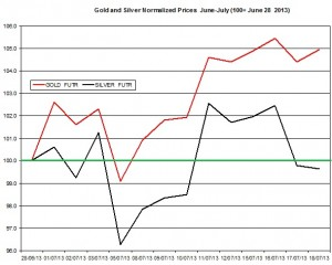 Gold & silver price forecast 2013  July 19