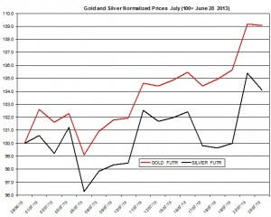 Gold & silver price forecast 2013  July 24