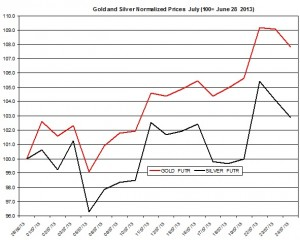 Gold & silver price forecast 2013  July 25