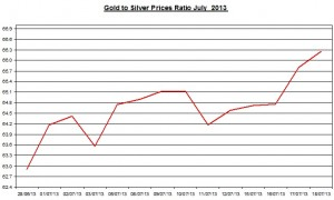 Gold & silver prices ratio 2013  July 19