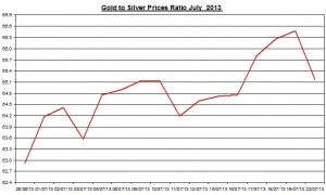 Gold & silver prices ratio 2013  July 23