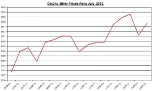 Gold & silver prices ratio 2013  July 24