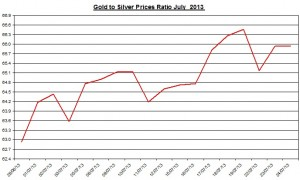 Gold & silver prices ratio 2013  July 25