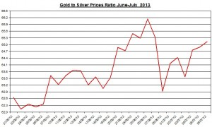 Gold & silver ratio 2013  July 10