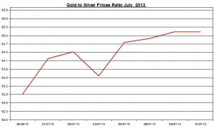 Gold & silver ratio 2013  July 11
