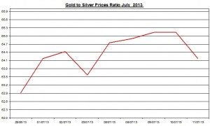 Gold & silver ratio 2013  July 12