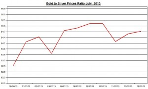 Gold & silver ratio 2013  July 16