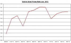 Gold & silver ratio 2013  July 17