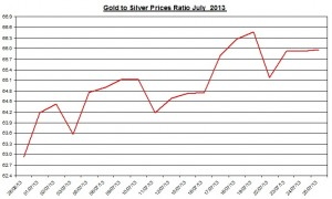 Gold  silver ratio 2013  July 26