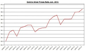 Gold  silver ratio 2013  July 31