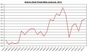 Gold & silver ratio 2013  July 9