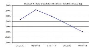 Natural Gas chart - percent change  July 1-5  2013