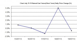 Natural Gas chart - percent change  July 15-19 2013