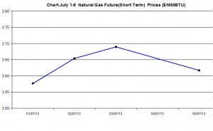 Natural Gas price  chart -  July 1-5  2013
