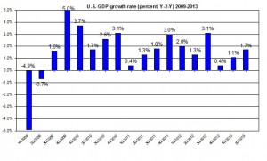 U.S. GDP update 2009-2013 US GDP (percent) July 2013