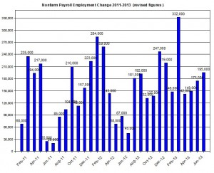 U.S. Nonfarm payroll employment up to 2013  July 5