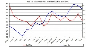 coal natural gas 2012-3