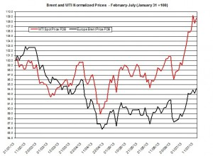 oil forecast Brent and WTI July 15-19 2013