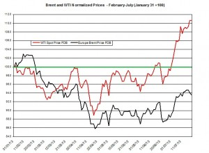 oil forecast Brent and WTI July 22-26 2013