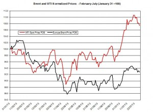 oil forecast Brent and WTI  July 29- August 2 2013